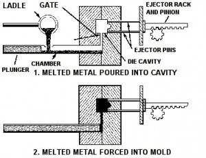 die casting process a