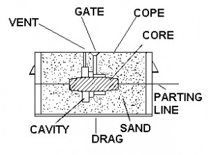 sand casting process 2